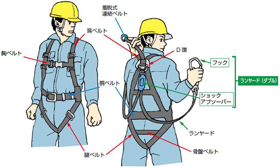 墜落防止用の個人用保護具に関する規制のあり方に関する検討会①