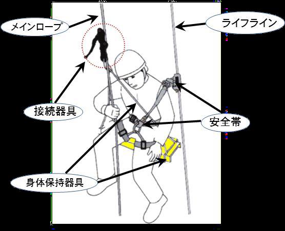 ガラス清掃におけるロープ高所作業